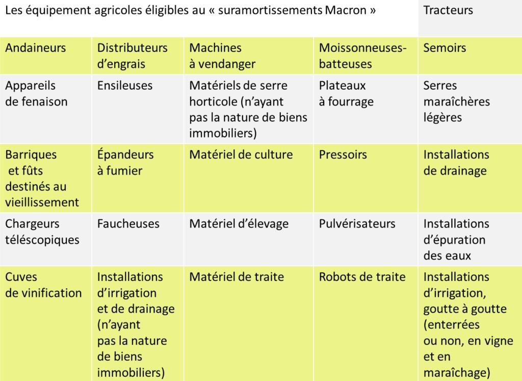 Surmortissement Macron matériel agricole