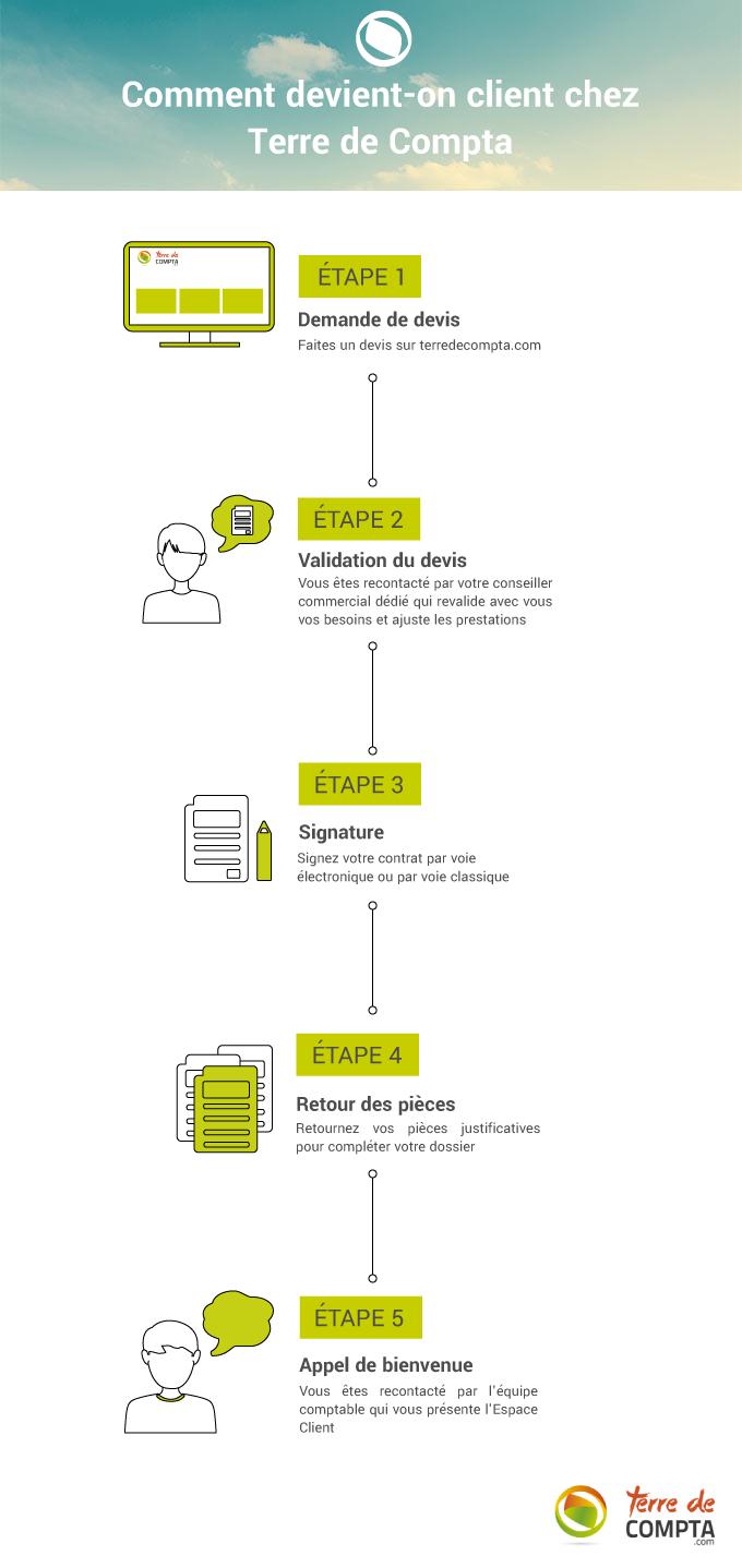 Infographie comment devenir client Terre de Compta